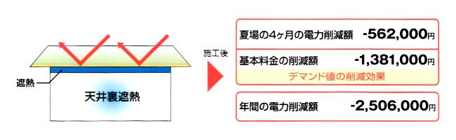 建物内を通過する熱移動の割合について